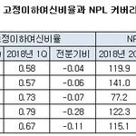 4대 은행, 경기침체 선제대응 효과...부실채권비율 하락, NPL커버리지율 상승