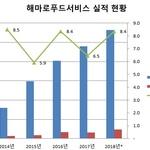 '맘스터치' 해마로푸드서비스, 2021년 매출 5000억 '빨간불'...작년부터 성장세 꺾여