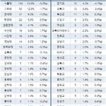 500대기업 CEO 'SKY' 비중 3년새 7.7%p 하락...지방대는 4.9%p 상승
