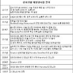 김승연 회장이 밀고, 김동관 전무가 끄는 한화 태양광사업...공격투자 빛보나?