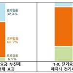 한국소비자연맹, 소비자 10명 중 8명 '전기요금 누진제' 폐지 찬성