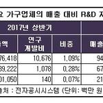 가구업계 '빅3' 매출 대비 R&D투자비중 일제히 하락...한샘 0.86%, 에넥스 0.05%