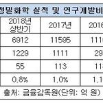 삼성 품 떠난 롯데정밀화학, R&D투자 줄이고 배당은 늘려...고용의 질도 악화
