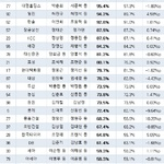 100대 그룹 주식자산 승계율 32.4%...한화·효성 등 26개 그룹 50% 넘겨