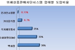 [리콜 필요한 리콜제③] 식품 리콜, 온라인·지역슈퍼·백화점 구멍 숭숭