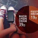 휴대전화 소액결제 연체료 폭탄에 노출된 청소년들