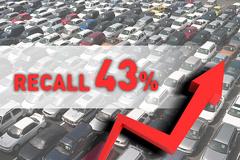 자동차 리콜 봇물...국산차 30%,  BMW영향으로 수입차 45% 폭증