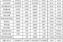 롯데 유통사업 '흔들'...롯데쇼핑 등 15개사 영업이익 3년새 45% 감소
