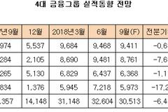 4대 금융그룹 3분기 실적 전망도 쾌청...순이익 전년 동기보다 20% '껑충'