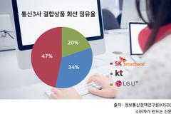 [해지방어 전쟁②] 소비자 기대심리 높여 '부메랑' 맞는 통신사들