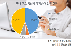 [해지방어 전쟁③] 통신당국 문제 알면서도 솜방망이 처벌 그쳐
