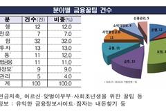 금감원 '금융꿀팁' 26개월 만에 누적 조회수 812만 건 돌파