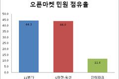 [소비자민원평가-오픈마켓] 환불‧교환 민원 집중...G마켓·옥션 '선방'