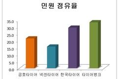 [소비자민원평가-타이어] 품질 불만 가장 많아...민원 점유율 1위는 타이어뱅크