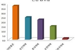 [소비자민원평가-택배] 배송지연·분실 민원 60%...로젠택배 매출 대비 민원점유율 높아
