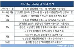 [금감원 솜방망이 징계③] 말발 안 먹히는 금감원...권위실추 자초