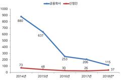 [표류하는 금소법③] '소송중지제'로 분쟁조정 힘 받을까?