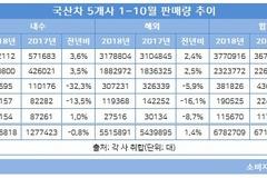 국산차 10월 판매량 3% 증가...한국지엠·쌍용차 두 자릿수 반등