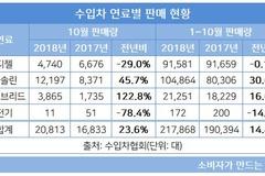 벤츠, 10월 판매량 전월 3배 '껑충'...연간 7만대 달성 기대감 'UP'