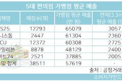 편의점 가맹점별 매출 가장 높은 곳은 GS25...늦둥이 이마트24 '최저'