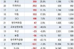 30대 그룹 투자, 올 들어 6.3조 늘어…SK·LG가 주도