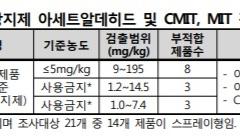 """한국소비자원 """"김서림 방지제 일부 제품, 가습기 살균제 성분 검출"""""""