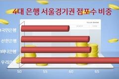 4대은행 점포 수도권 밀집 '여전'...서울경기 비중 63%