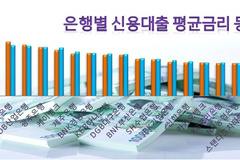시중은행 신용대출 금리 양극화...우리 3.84% 최저, 씨티 6.64% 최고