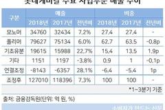 롯데케미칼, 폴리머사업 '이중고'...업황부진에 과열경쟁 겹쳐