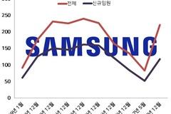 삼성전자 2014년부터 국내임원 계속 줄여...이번 인사도 감원에 무게