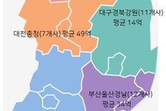 저축은행 순이익 지역별 명암 갈려...서울 50% 늘고, 경남권 40% 줄어