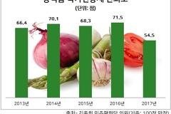 [못 믿을 인증마크②] 친환경 인증 신뢰도 바닥...인증 남발하고 관리 부실