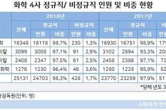 화학4사 비정규직 비중 하락...LG화학 최저, 금호석유화학 최고