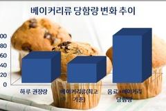 커피전문점서 음료에 디저트 빵 곁들이면 설탕 함량 하루치 훌쩍