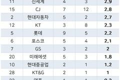 금호아시아나 여성임원 평균 7.6년 재임...30대 그룹 '최장'