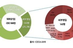 500대 기업 CEO 범삼성 출신 인기 '최고'...16% 차지