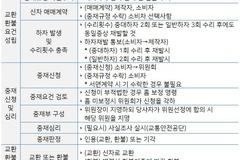 [한국형 레몬법 쟁점과 과제㊦] 30일내 중재 결과 통보...신청방법과 절차는?