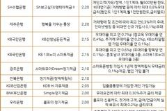 1년 만기 정기적금 금리, 케이뱅크 2.8% '최고' 우리은행 1.4% '최저'