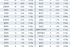 500대 기업 CEO, 'SKY' 비중 40% 7.3%p↓...4년간 최저치 기록