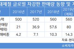 현대제철, 차강판 해외판매 대폭 확대...작년 57만톤서 내년 120만톤 목표
