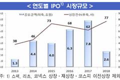 지난해 IPO 상장건수 증가, 공모금액은 급감