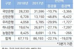 금융위 중소기업 동산담보대출 활성화 '공염불'...신한·우리·하나은행 취급액 대폭 감소