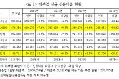 """김선동 의원 """"최고금리 인하로 대부업 신용대출자 39만명 갈곳 잃어"""""""