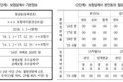 [기자수첩] '보험설계사 정보 공개' 실효성 논란 거세지만 손 놓은 금융위