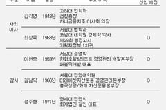 일동홀딩스, 사외이사·감사 2명→5명 대폭 증원...투명경영 위한 결단