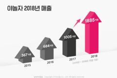 야놀자, 2018년 매출 1885억원··· 전년 대비 87.5% 증가