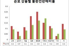 손보사 불완전판매 소폭 감소...에이스보험 불완전판매비율 0.37% 최고