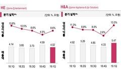 LG전자, 가전사업 2분기 연속 영업이익 1조 달성...스마트폰은 적자 지속