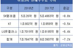 """이통3사, 작년 광고비·보조금 나란히 감소…""""요금제 인하 등 수익성 악화 탓"""""""