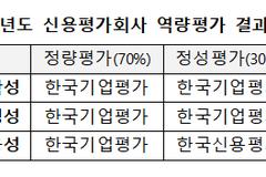 금투협 신평사 역량평가, 한국기업평가 가장 '우수'